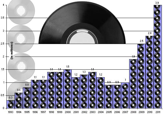 economyic-vinyl-sales