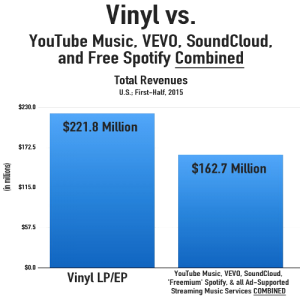 vinyl_all_ad_streaming_revenues