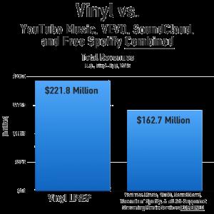 vinyl_all_ad_streaming_revenues